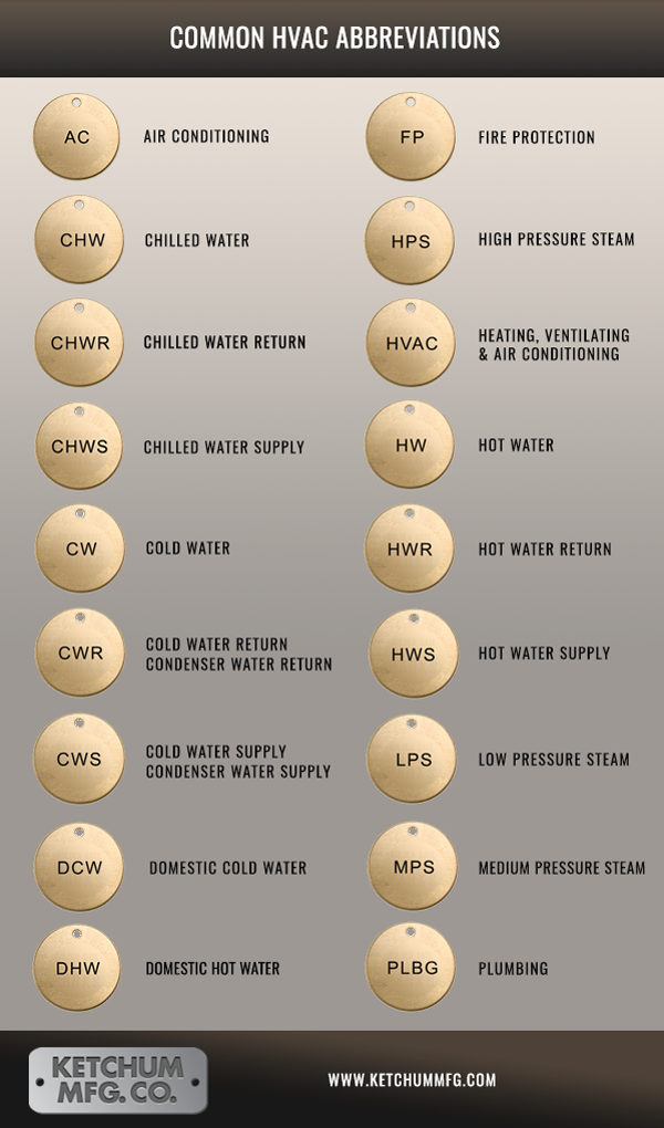Infographic: Common HVAC Abbreviations