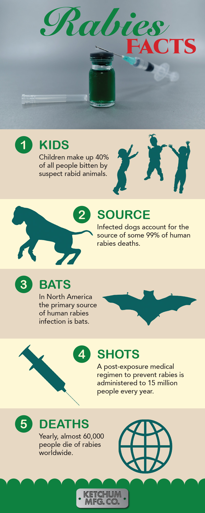 Rabies Facts